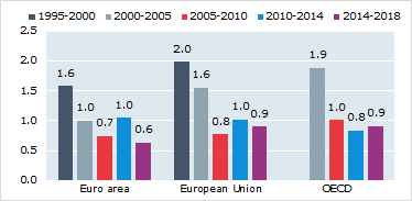Productivity statistics - OECD