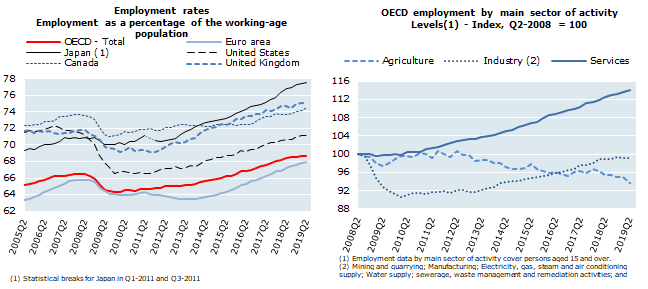OECD employment rate stable at 68.7% in the second quarter of 2019