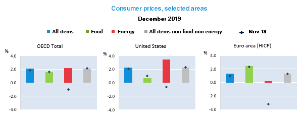 Higher energy prices push OECD inflation up to 2.1% in December 2019