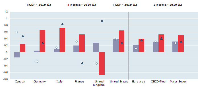 Real household income per capita and real GDP per capita, Percentage change on the previous quarter, seasonally adjusted data