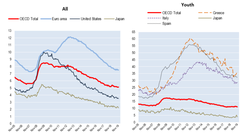 OECD unemployment rate stable at 5.1% in November 2019