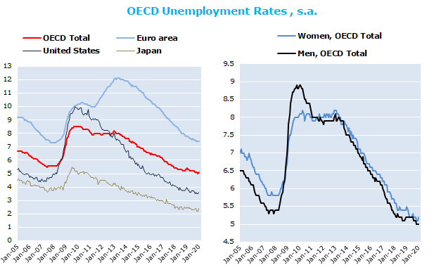 OECD unemployment rate nudges up to 5.1% in January 2020