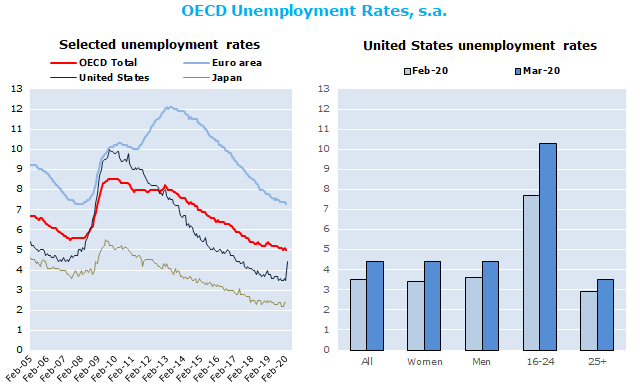 Harmonised Unemployment Rates Hurs Oecd Updated April 2020 Oecd