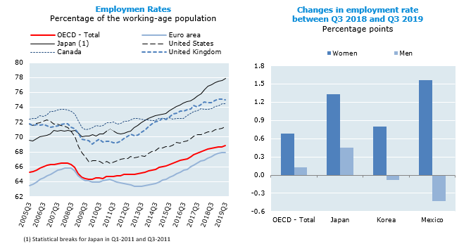 OECD employment rate increases slightly in the third quarter of 2019