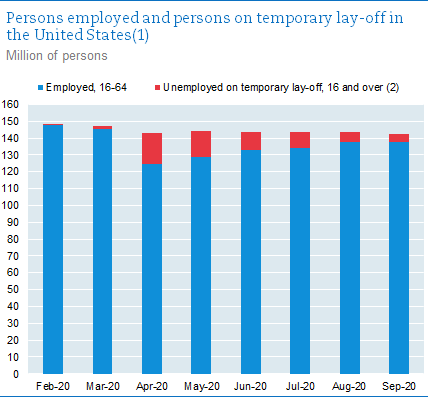 Persons employed and persons on temporary lay-off in the United States