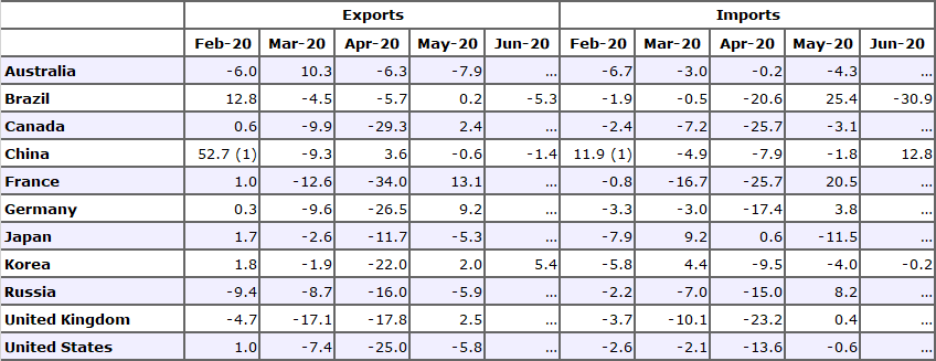 Merchandise exports and imports for selected economies, M-o-M growth rate in %