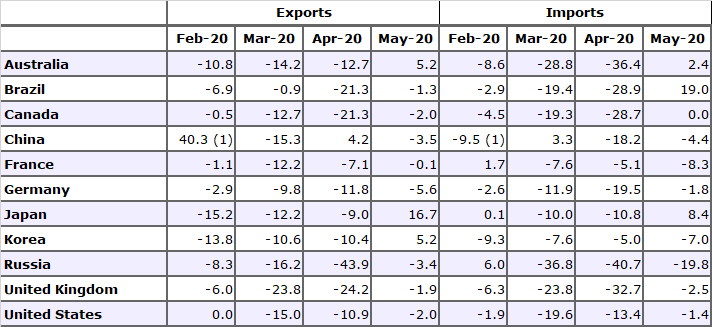 Services exports and imports for selected economies, M-o-M growth rate in %