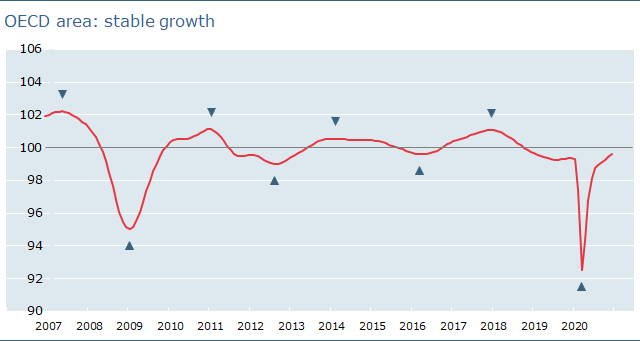 OECD area: Stable growth