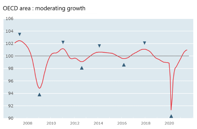 OECD area: Moderating growth