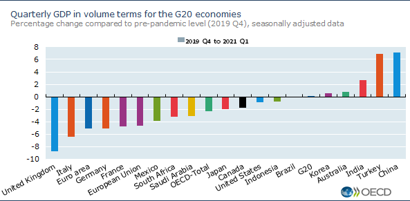 Quarterly GDP in volume terms for the G20 economies, Percentage change compared to pre-pandemic level (2019 Q4), seasonally adjusted data