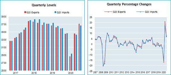 G20 international merchandise trade, Based on figures in current prices (billion US dollars), seasonally adjusted