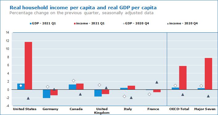 Real household income per capita and real GDP per capita