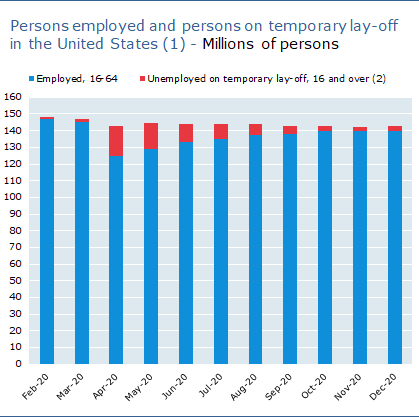 Persons employed and persons on temporary lay-off in the United States, millions of persons
