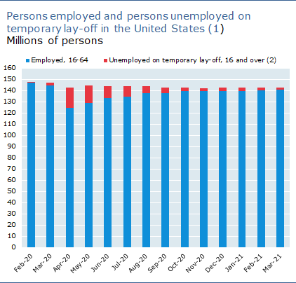 Persons employed and persons unemployed on temporary lay-off in the United States, Millions of persons