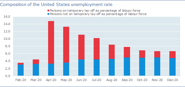 Composition of the United States unemployment rate