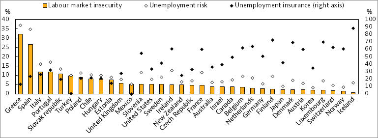 Job quality - OECD