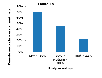 early marriage data The states of marriage and divorce by d'vera cohn, pew research center in arkansas and oklahoma, men and women marry young — half of first-time brides in these states were age 24 or younger on their wedding day.