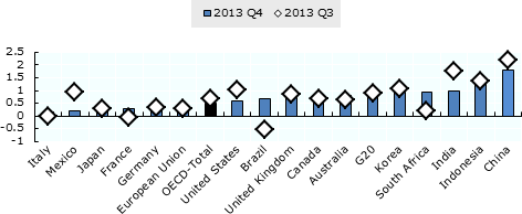 QNA, G20 GDP Growth500, ENG, 03/2014
