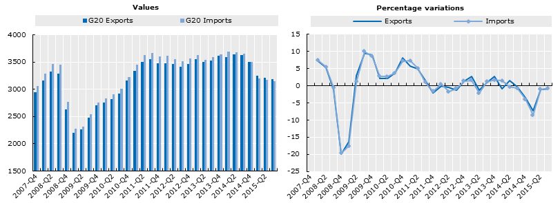 Forex trade statistics
