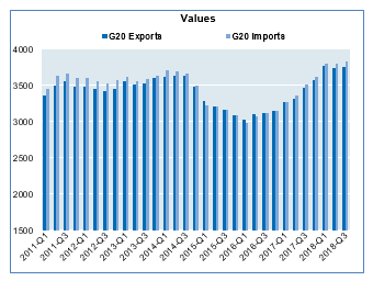 G20 total international merchandise trade, Seasonally adjusted, current prices and US$ billion