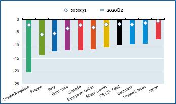 National accounts - OECD