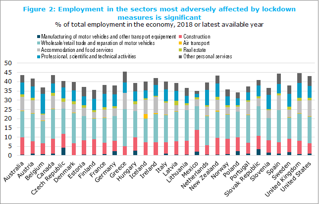 Figure 2: Employment in the sectors most adversely affected by lockdown measures is significant, % of total employment in the economy, 2018 or latest available year