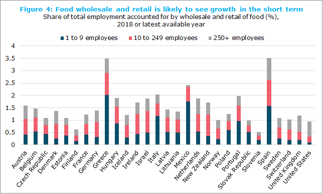 Food wholesale and retail is likely to see growth in the short term, Share of total employment accounted for by wholesale and retail of food (%), 2018 or latest available year