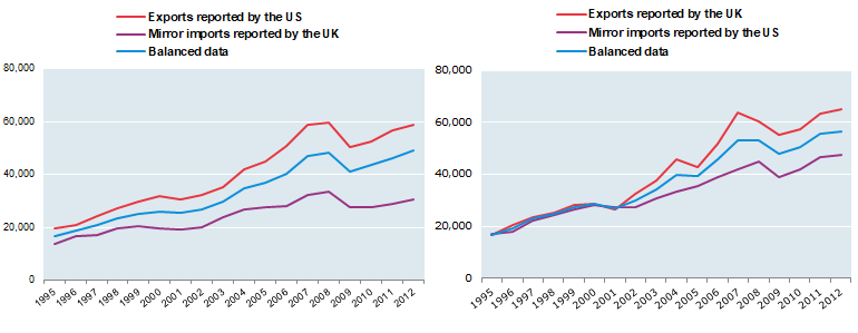 Balanced bilateral trade in services data – US to UK and UK to US
