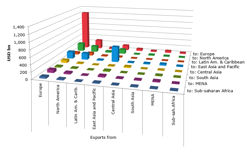 Sources and destinations of global trade in services, 2012