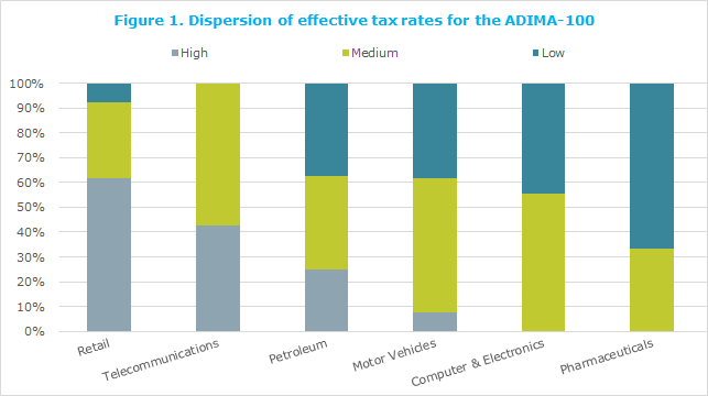 Dispersion of effective tax rates for the ADIMA-100