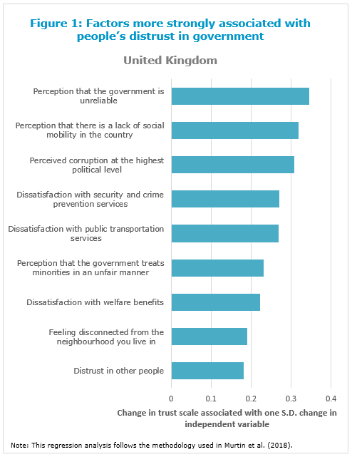 Figure 1: Factors more strongly associated with people's distrust in government, United Kingdom