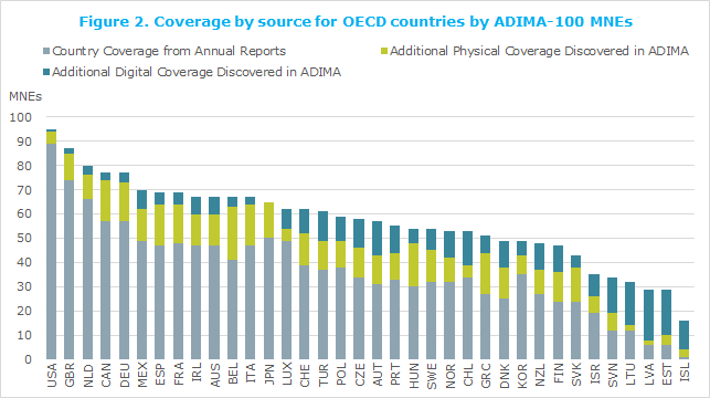 Coverage by source for OECD countries by ADIMA-100 MNEs