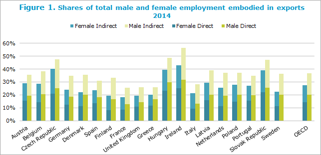 Shares of total male and female employment embodied in exports2014