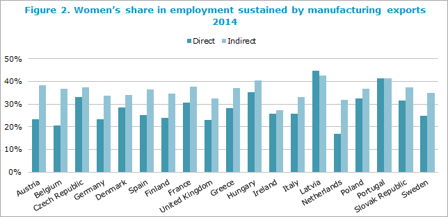 Women's share in employment sustained by manufacturing exports, 2014