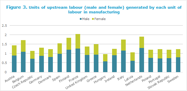 Units of upstream labour (male and female) generated by each unit of labour in manufacturing