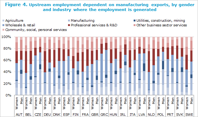 Upstream employment dependent on manufacturing exports, by gender and industry where the employment is generated