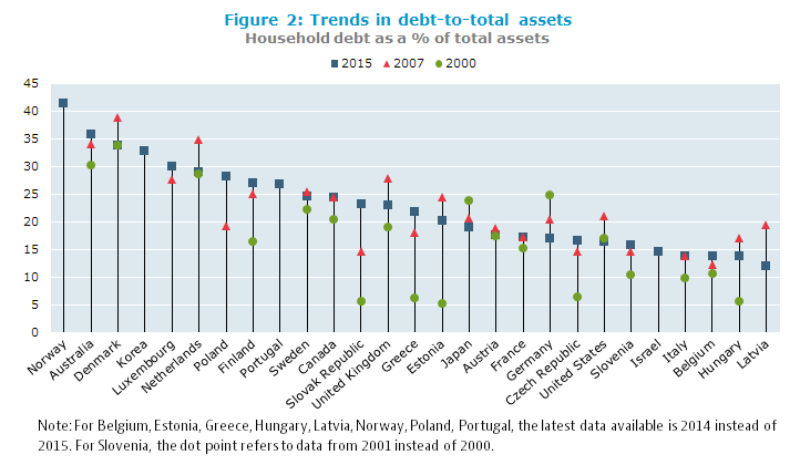 Trends in debt-to-total assets (Household debt as a % of total assets)