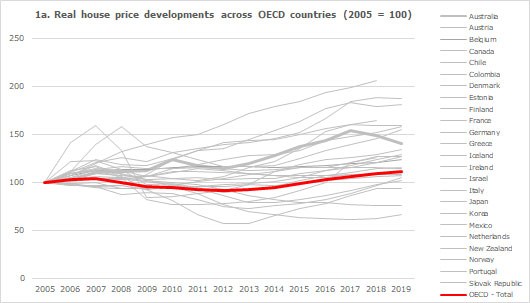Real house price developments across OECD countries (2005 = 100)