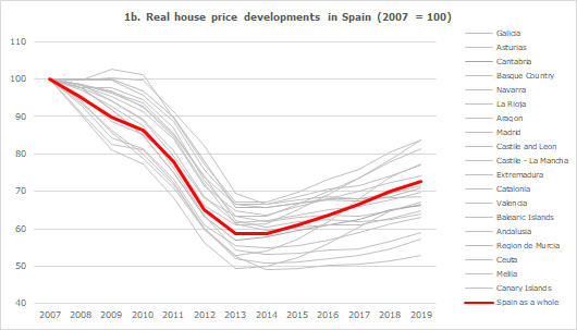 1b. Real house price developments in Spain (2007 = 100)