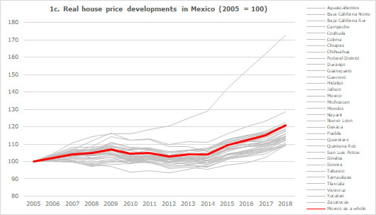 Real house price developments in Mexico (2005 = 100)