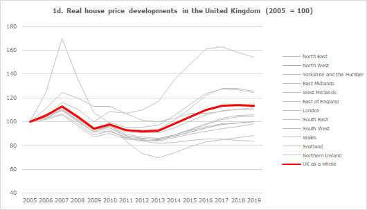 Real house price developments in the United Kingdom (2005 = 100)
