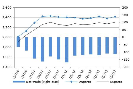 International trade statistics: trends in third quarter 2013 - OECD