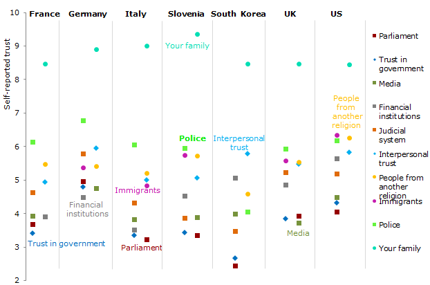 The government and the parliament are the least trusted institutions in most countries surveyed
