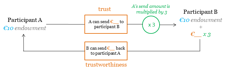 The trust game measures people's trust through a behavioural game