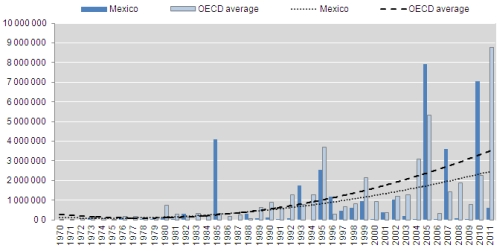 Mexico Must Invest More In Disaster Risk Prevention To