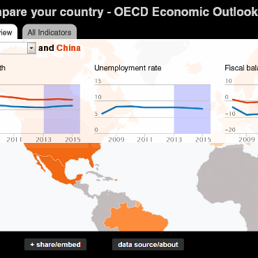 Economic outlook projections