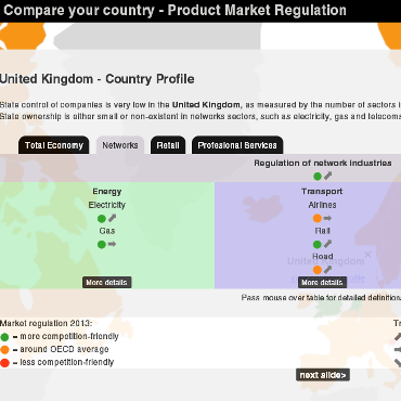 Product Market Regulation
