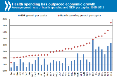 Healthcare Costs Unsustainable In Advanced Economies Without Reform