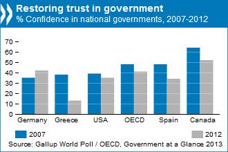 Restoring trust