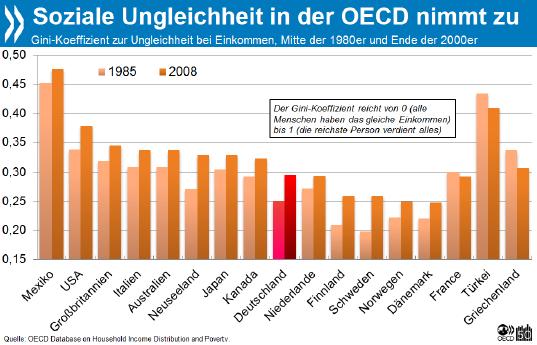 ... in Deutschland laut Armutsbericht   Arm - Reich Single- Paare